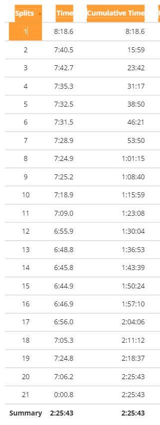 I hate those little .nothings that tag on to the end of most runs. It was a 7:17 overall pace, btw.